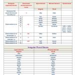 Образование множественного числа существительных английский